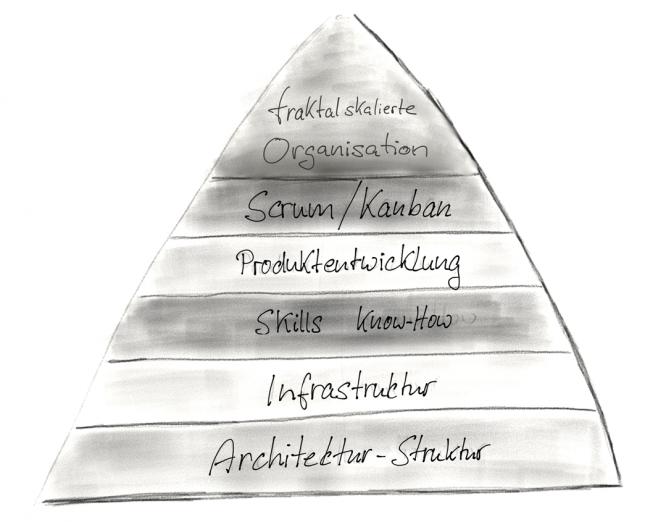 Bild (Organisations-)Architektur