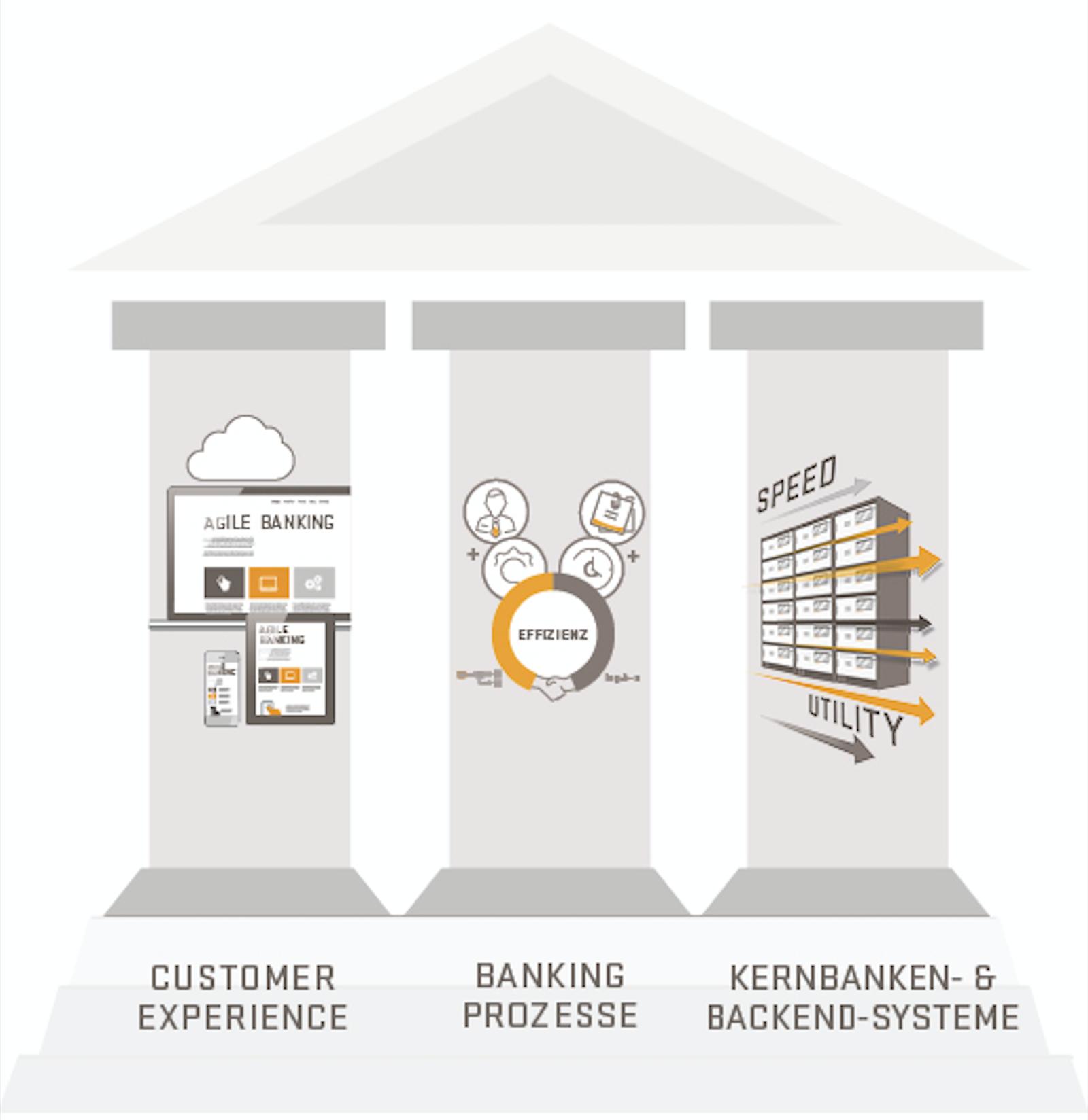 Digital Banking - 3 Bereiche der Digitalisierung