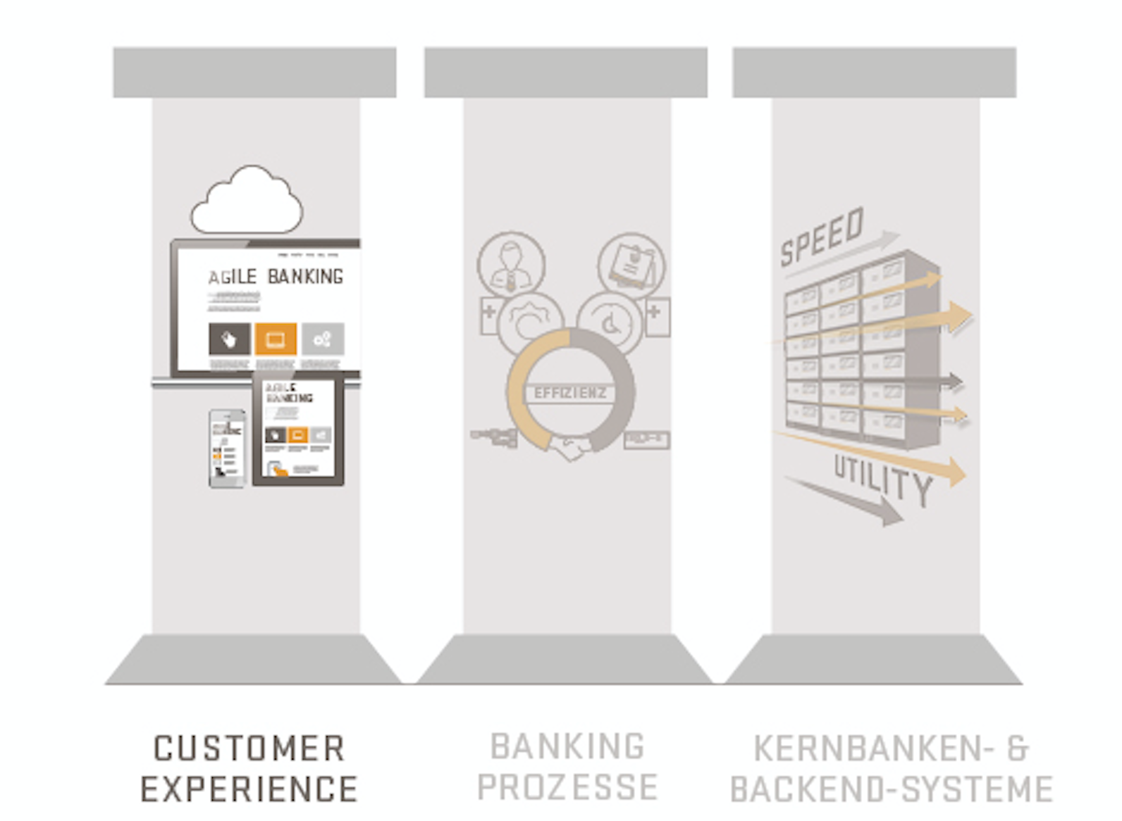 Digital Banking - Kurzfristige Digitalisierung