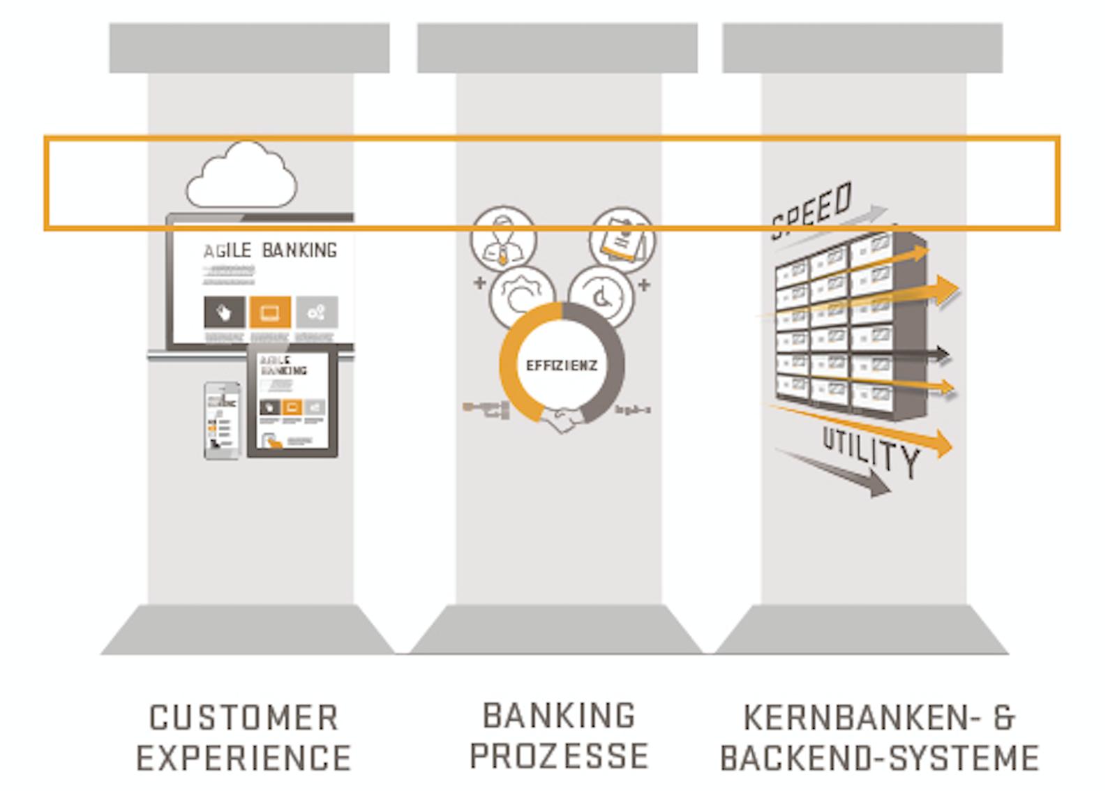 Digital Banking - Minimum Viable Digitalization