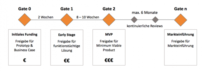 image_stage-gate-prozess