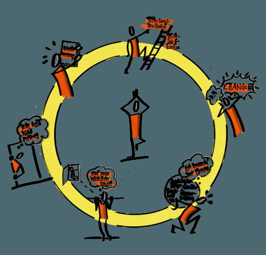 Aufgaben Agile HR