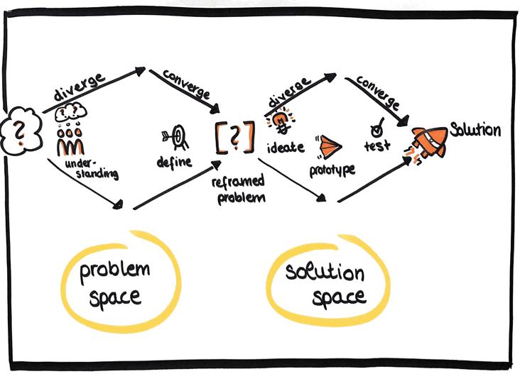 Ideation im Design Thinking
