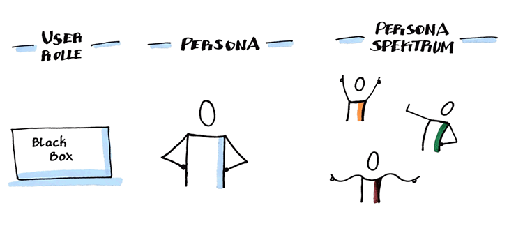 Persona-Spektrum