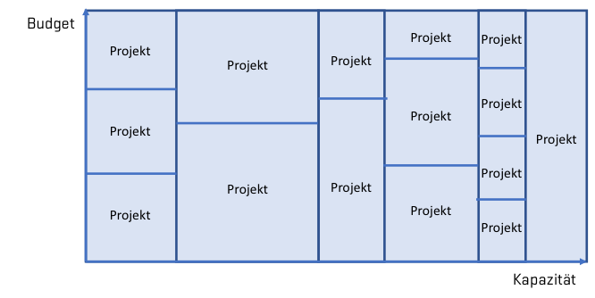 Puzzle der Portfolioplanung