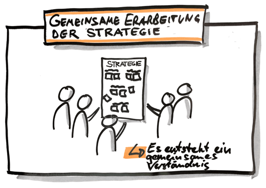 Strategie OKR