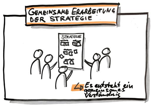 Strategie OKR